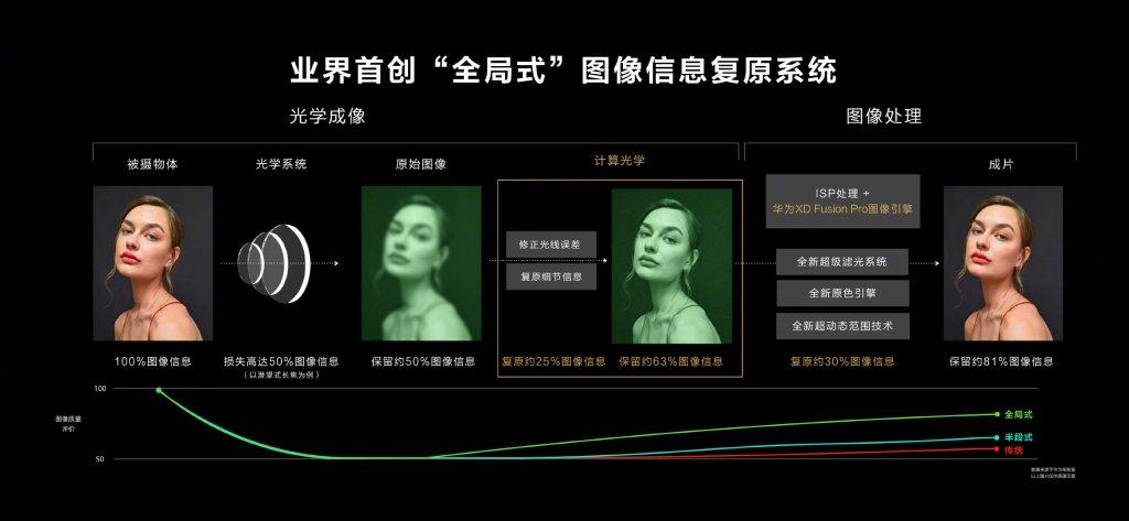 Huawei P50 Series Fusion XD Optics