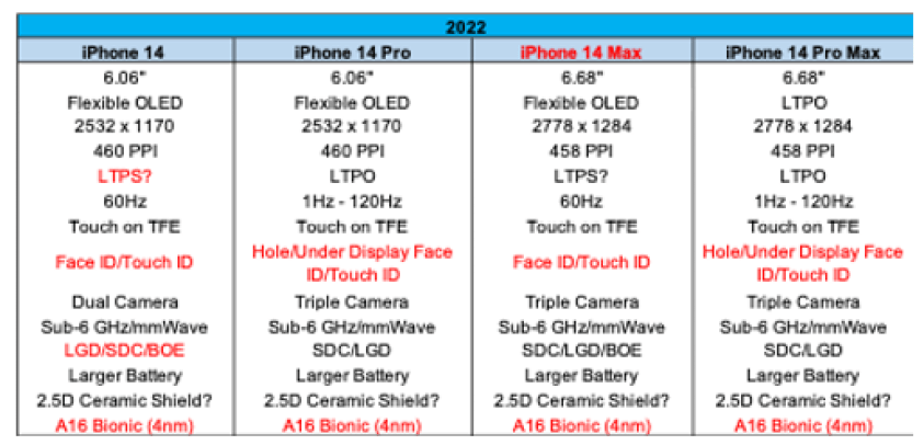 iPhone 14 Series Core Specifications