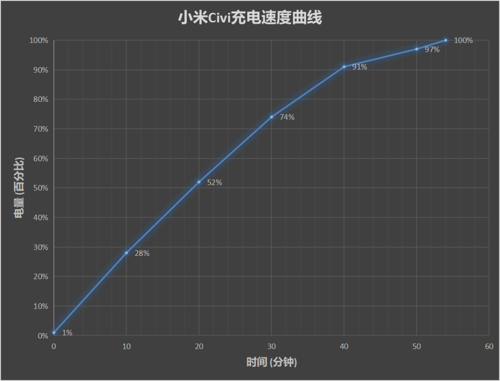 Xiaomi CIVI Battery and Charging