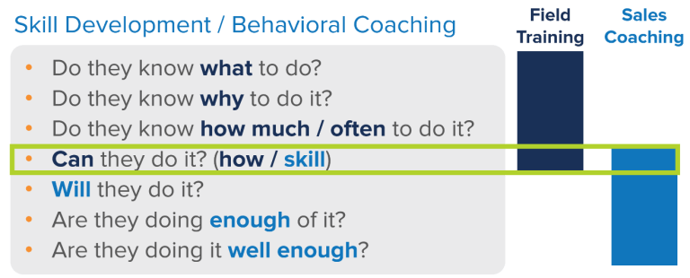 skills development and behavioral coaching