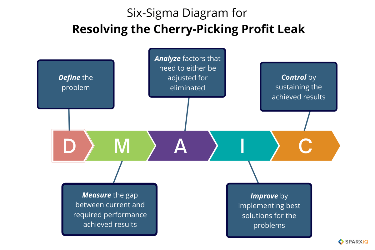 Six-Sigma chart for cherry-picking leak by Sparxiq