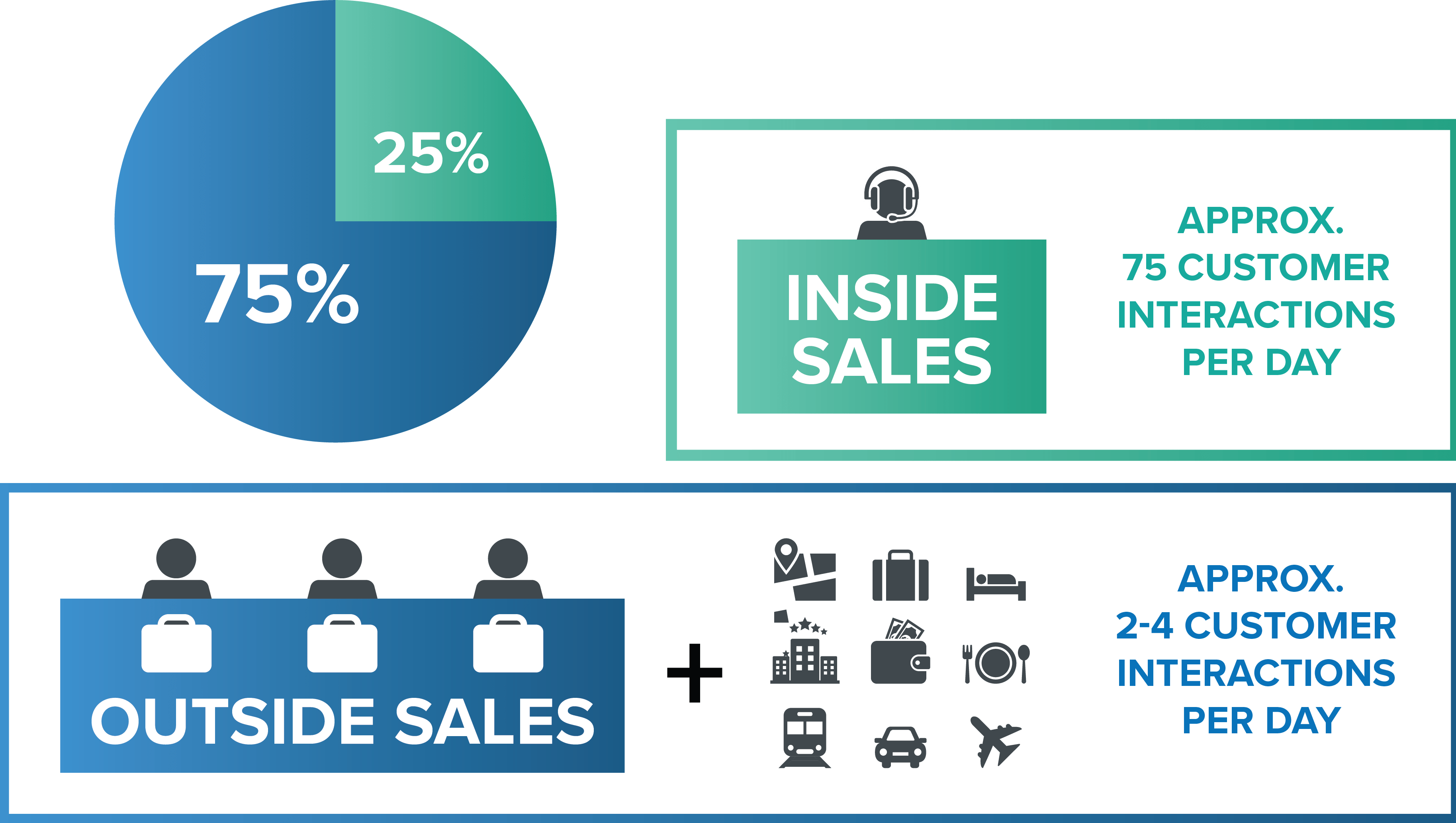 Traditional Distribution Sales Roles - Inside Sales Reps and Outside Sales Reps pie chart