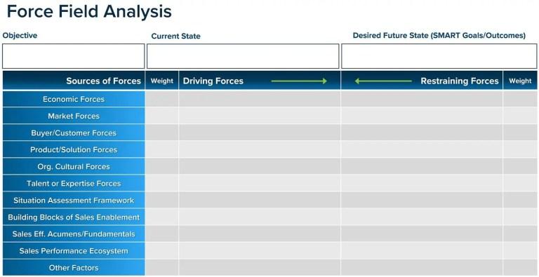 forece field analysis; sales effectiveness; sparxiq