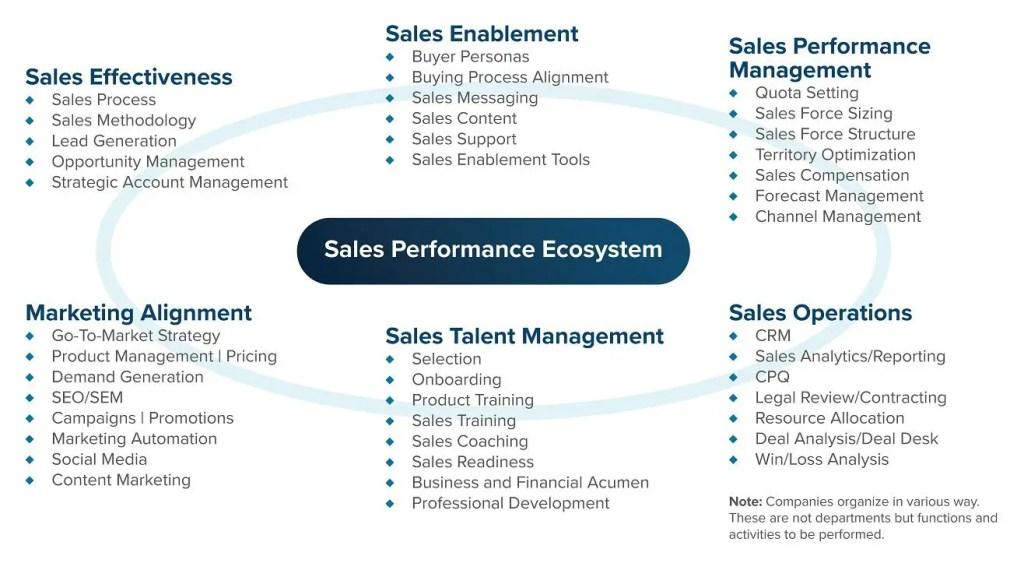 Sales Performance Ecosystem; sales effectiveness