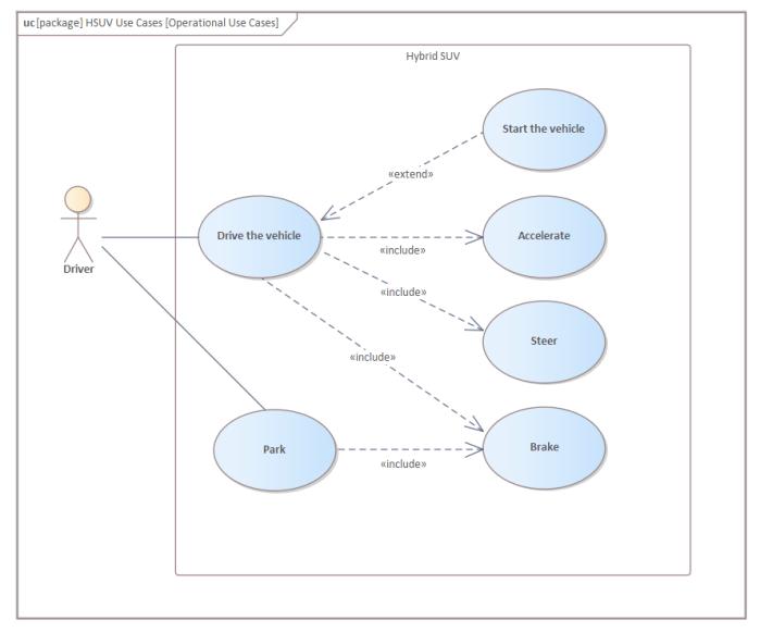 UML diagram types: Use Case Diagram