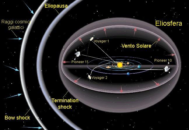 L'entrata dei Voyager nell'elioguaina
