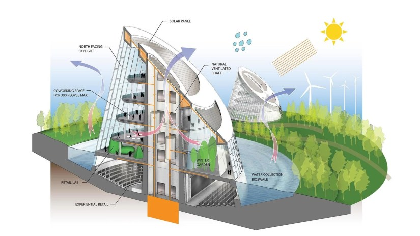 Edificio Sustentavel