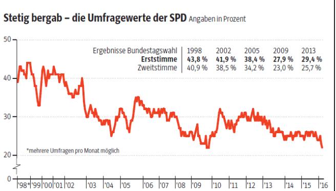 Bildergebnis für umfragewerte SPD