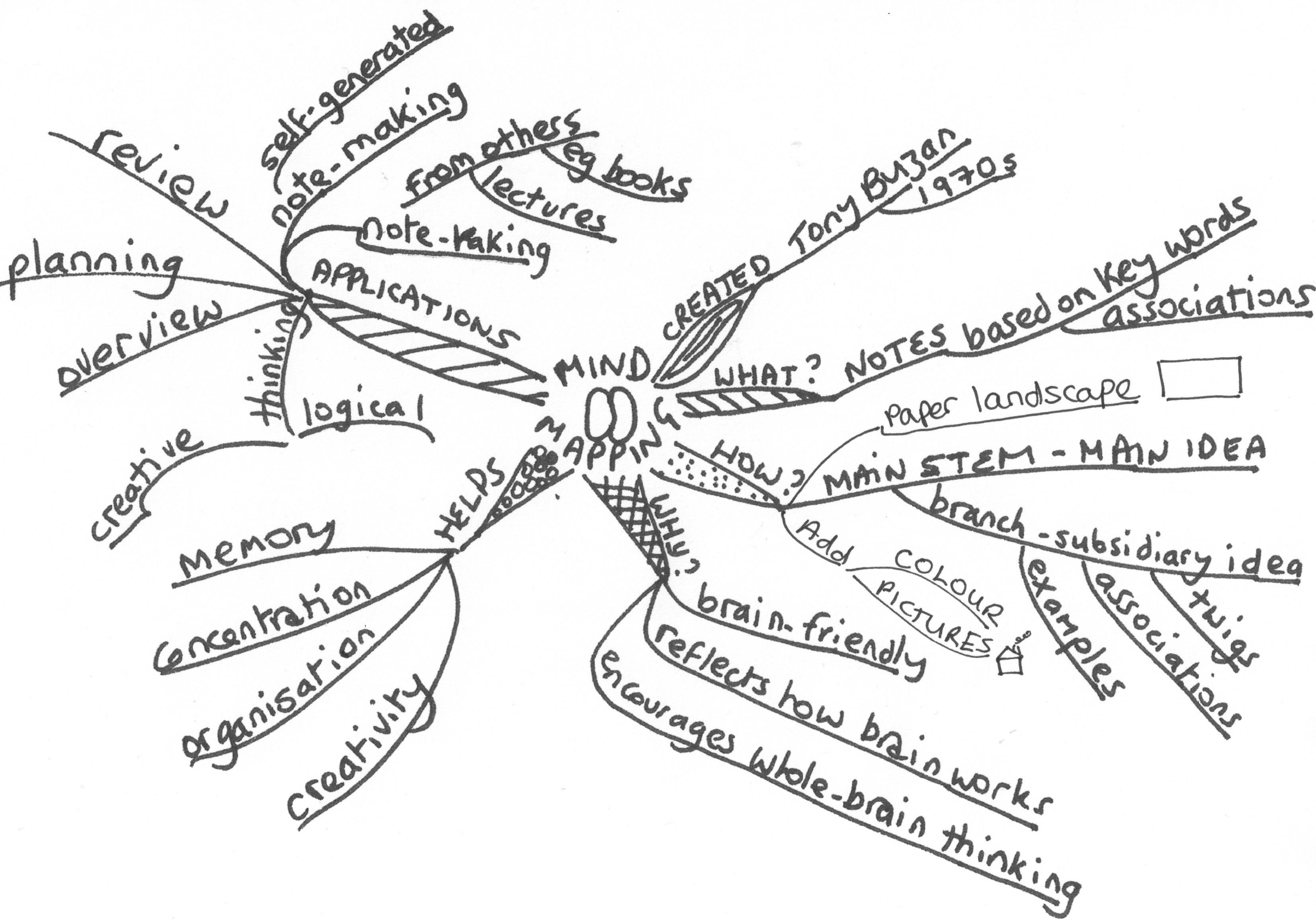 Rhizomapping Rhizomaps Rhizomatic Learning New Ways To