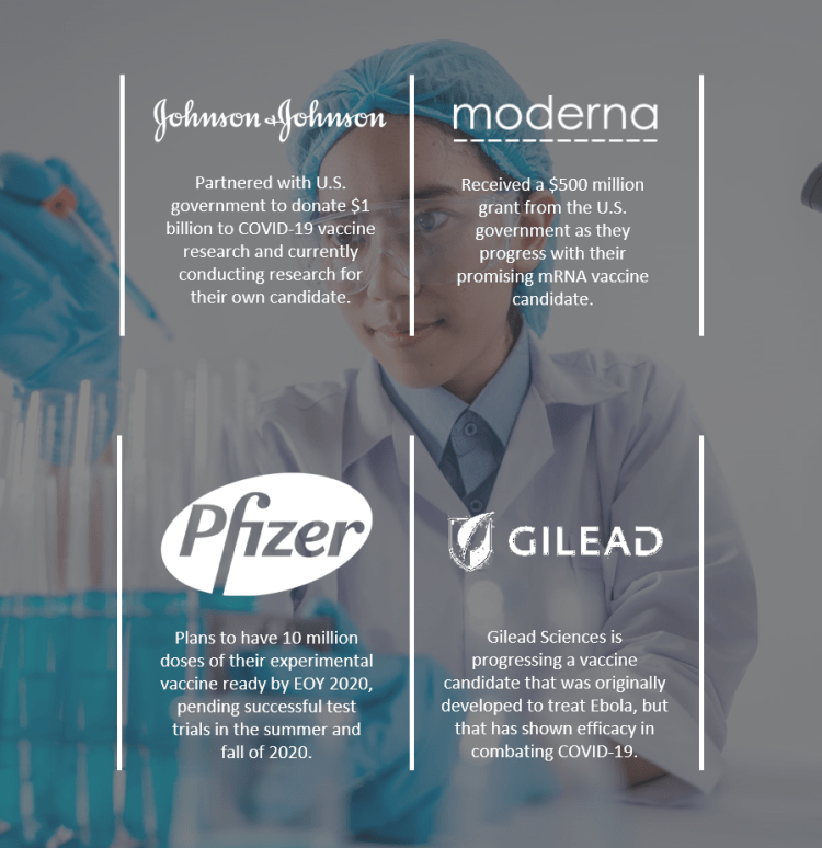 The four companies - Pfizer, Gilead Sciences, Moderna, and Johnson & Johnson - that have progressed the farthest with their COVID-19 vaccine research.