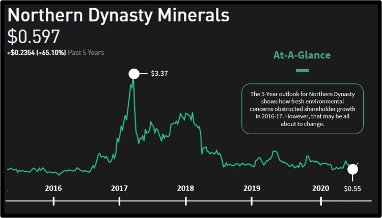 An overview of the five year stock price and movements for Northern Dynasty Minerals (NAK).