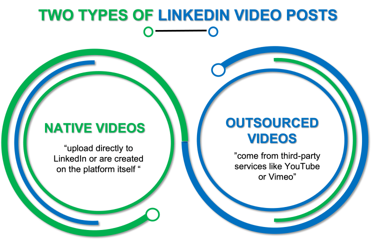 This image lists the two types of LinkedIn video posts.