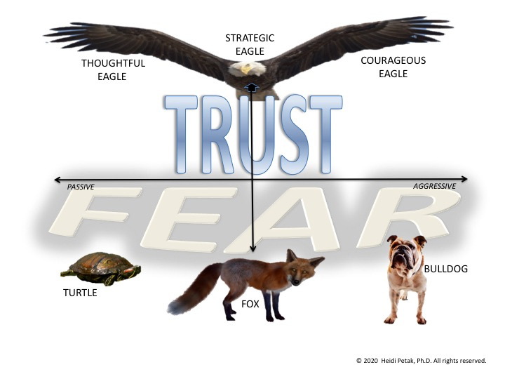 The Speak Eagle communication model shows the difference between a fear-based, unhealthy communicator and a trust-based, redemptive communicator.