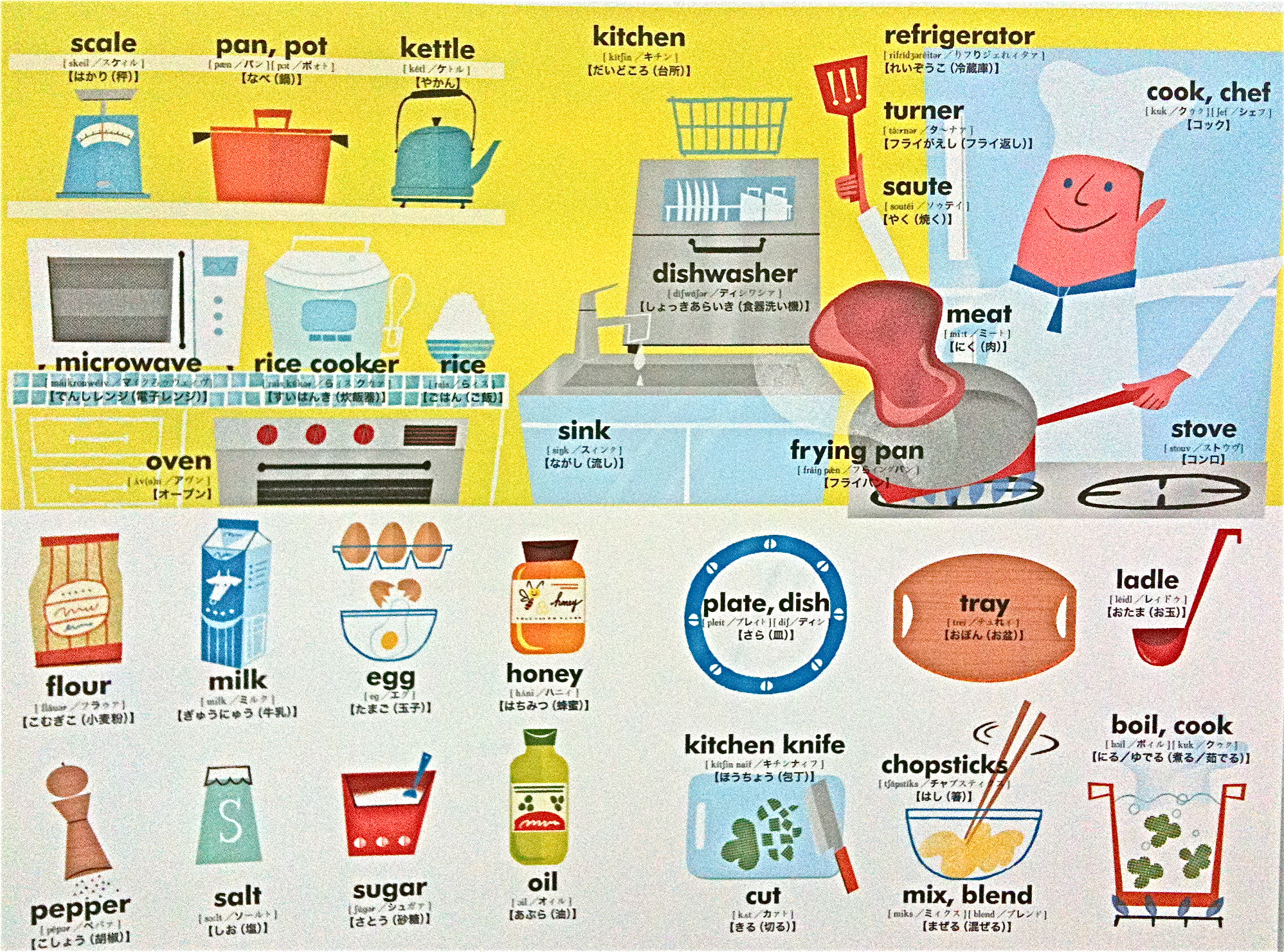 Kitchen Vocabulary