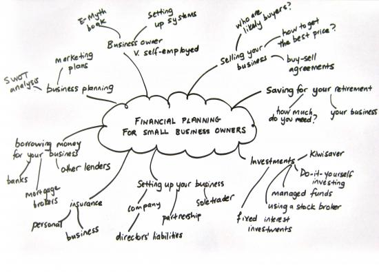 Brainstorming Your Business Plan