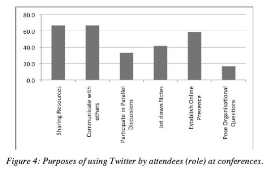 New survey: How people are using Twitter at conferences