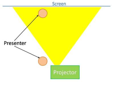 Screen interaction diagram