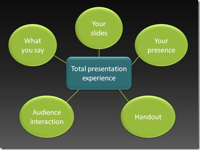 Total presentation experience