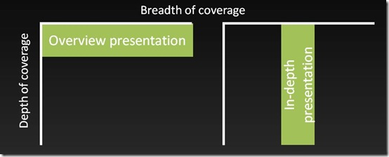 6 reasons you shouldn't give an overview presentation