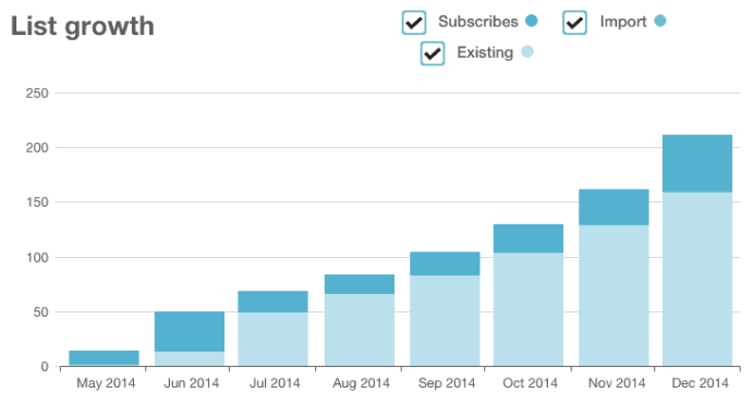 Mailchimp Newsletter Growth