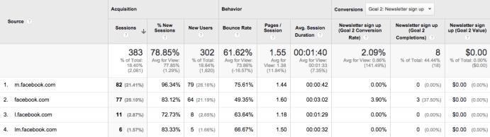 Google Analytics Facebook Visits