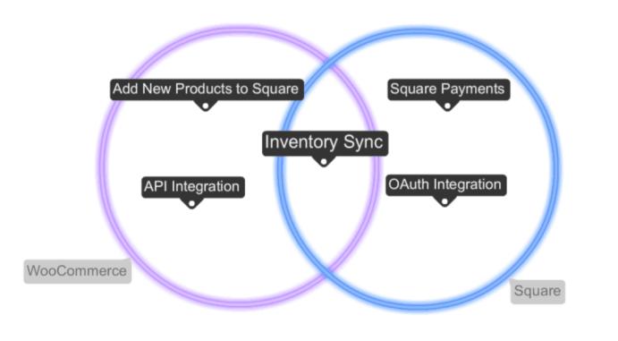 Square Partnership Venn Diagram