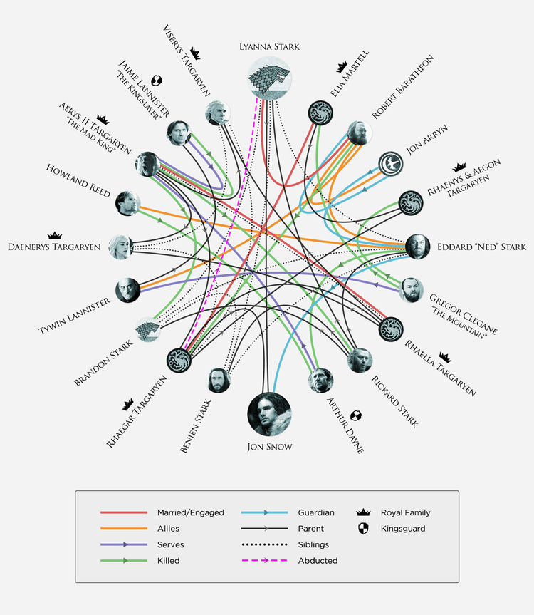HBO Family Tree Infographic
