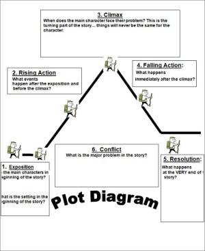 Teaching a Plot Diagram in a Weird Way… – Special 2 Me