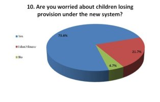 Special Educational Needs Reforms – sorry, what?