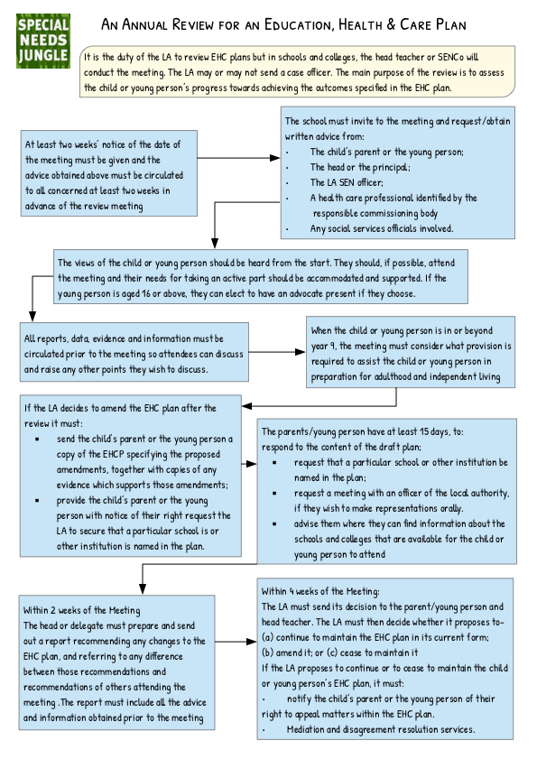 Snj Annual Review Flow Chart Special Needs Jungle