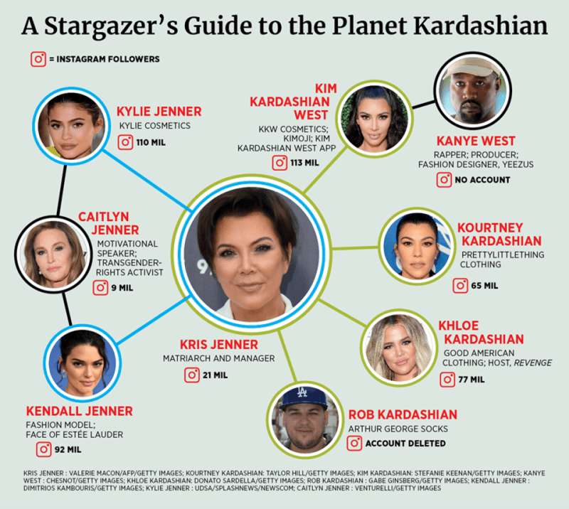 All the Jenners and Kardashians owe their careers to their mother, Kris.