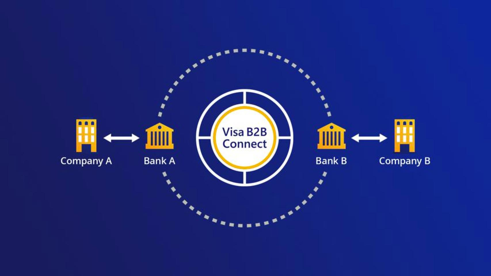 960x0 - Visa Enters The $125 Trillion Global Money Transfer Market With New Blockchain Product