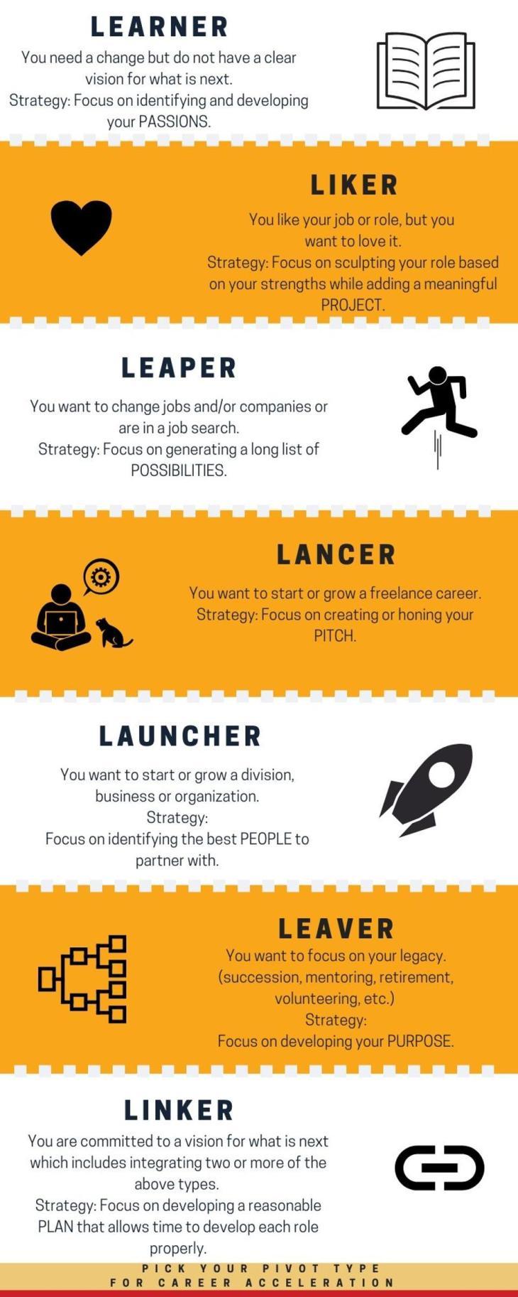 7 leadership types