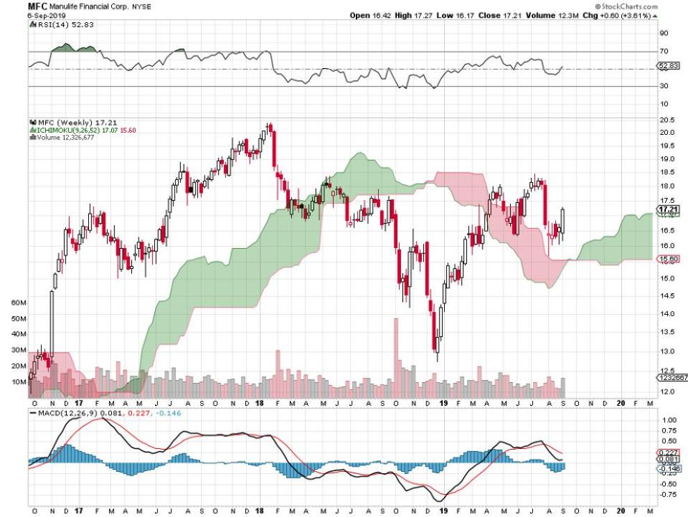960x0 - 4 Canadian Low P/E Stocks Paying 3+% Dividends: All NYSE Listed.