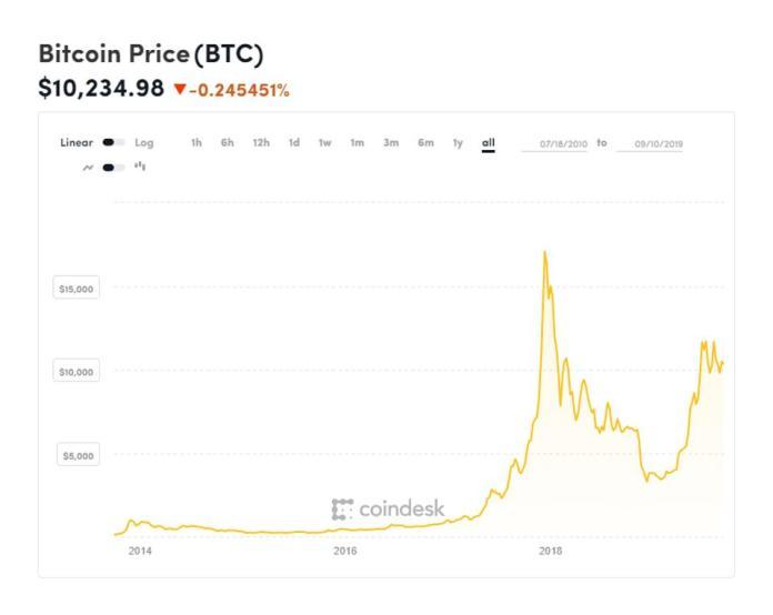 bitcoin, bitcoin price, Coinbase, Ripple, XRP, LinkedIn, chart