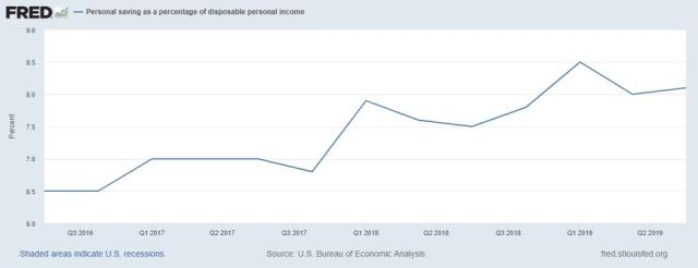Personal saving as % of disposable income