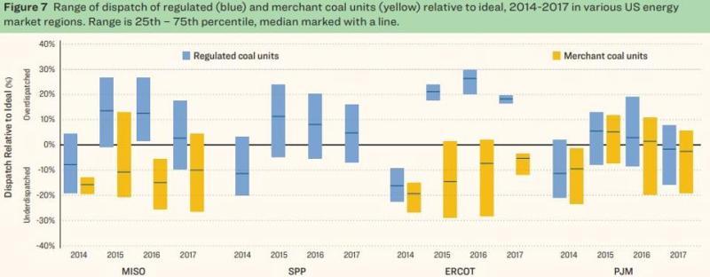 Coal plant dispatch 2014-2017