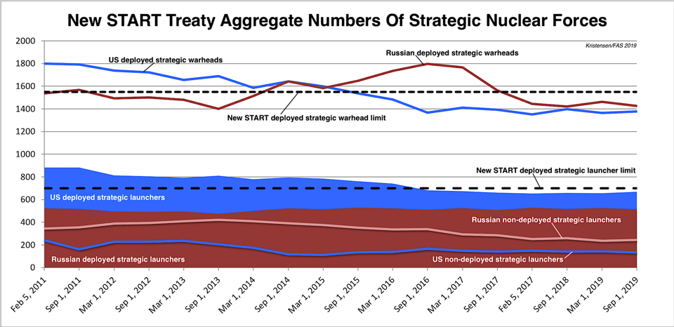 New START Treaty aggregate numbers of strategic forces