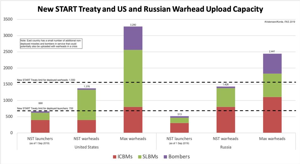 New START Treaty and U.S. and Russian warhead upload capacity