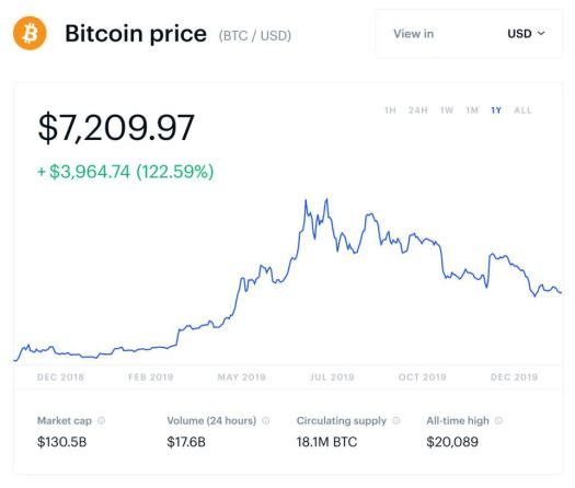 Former Bitcoin Skeptic Sees The Price Hitting $100,000 By ...