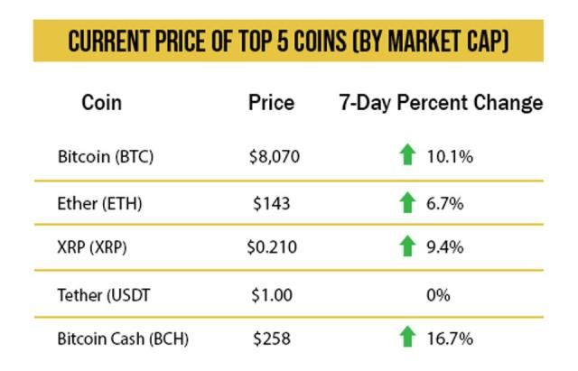 cryptocurrency price chart