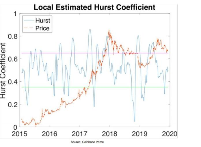 Local Estimated Hurst Coefficients