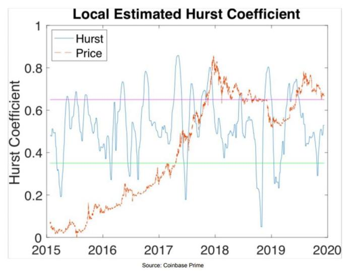 Local Estimated Hurst Coefficient