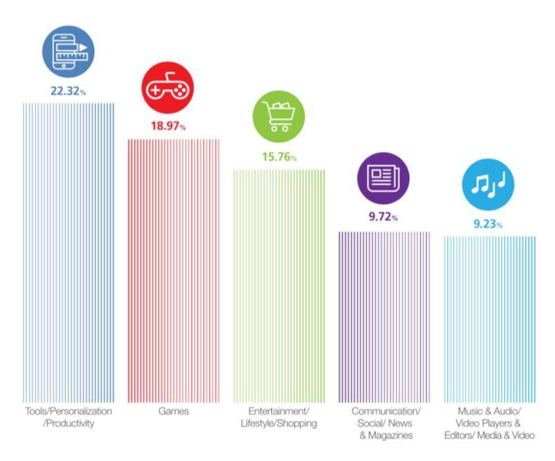 Most popular categories for fraudulent apps.