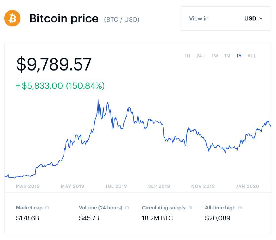bitcoin, bitcoin price, Samsung, crypto, blockchain, chart