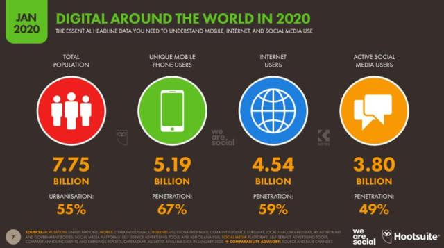Why 2020 Is A Critical Global Tipping Point For Social Media