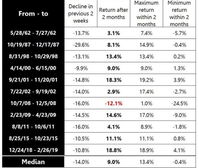 Stock Market Crash How Bad Can It Get