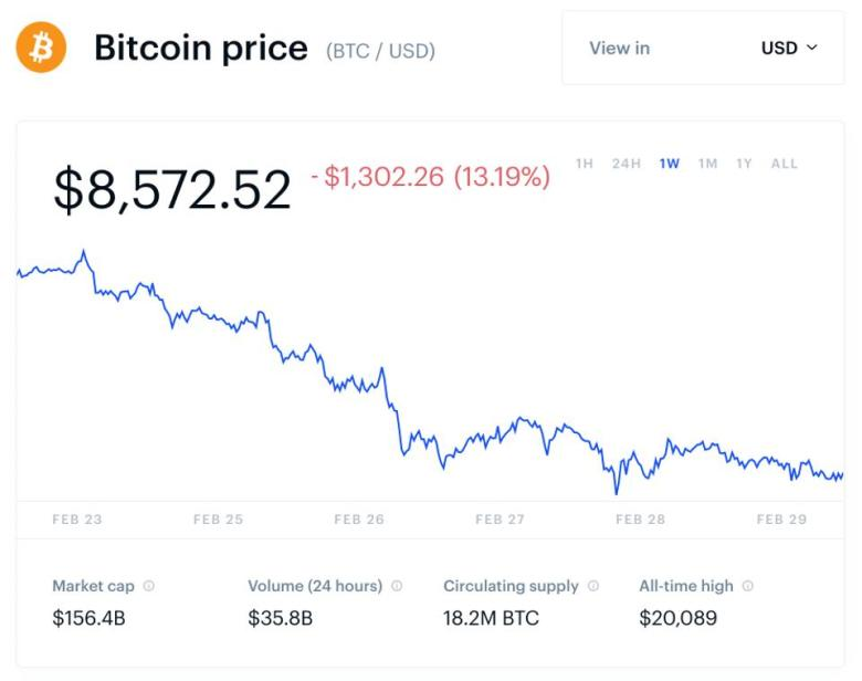 bitcoin, bitcoin price, coronavirus, chart