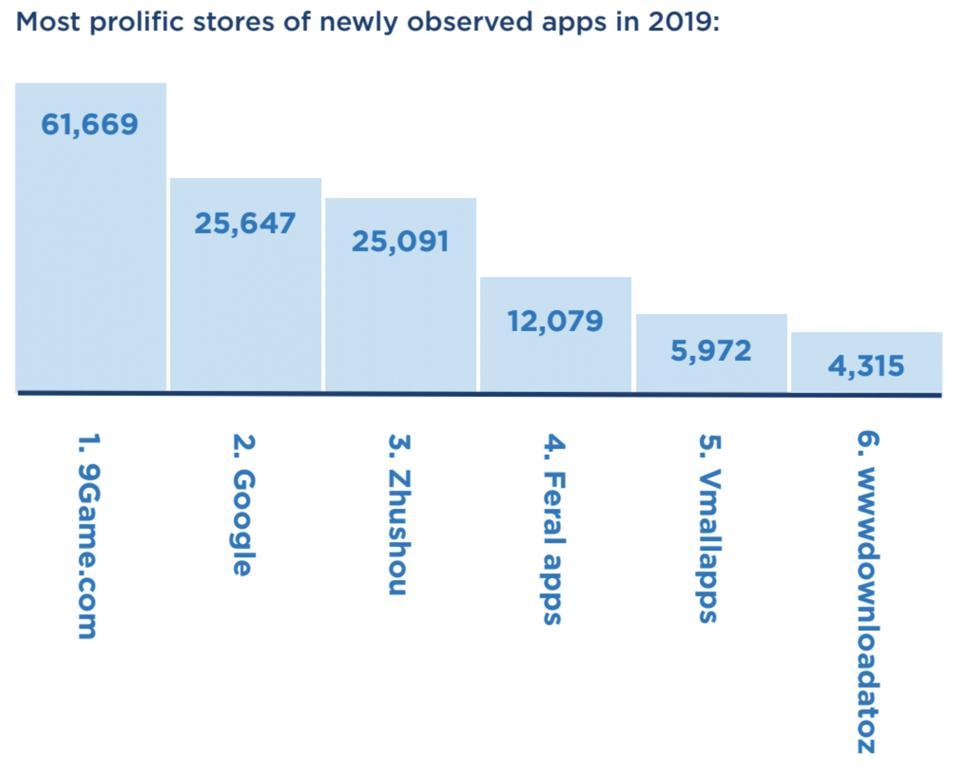 App Threat Landscape