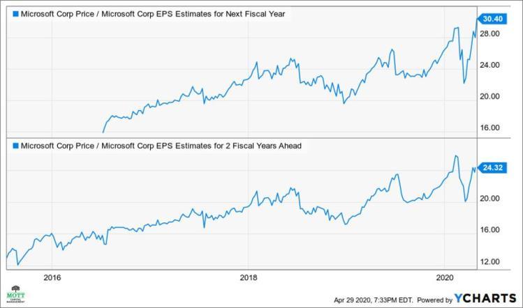 Microsoft's Stock May Struggle To Rise Despite Massive ...